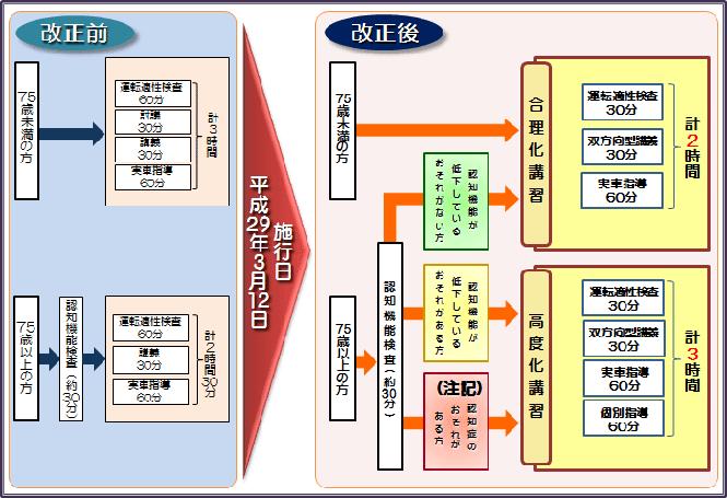 県 更新 運転 免許 兵庫